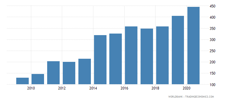 mongolia export volume index 2000  100 wb data