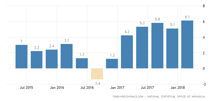 Mongolia GDP Growth Rate