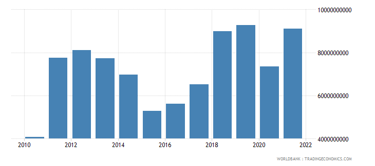 mongolia imports of goods and services us dollar wb data