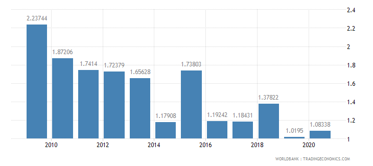 mongolia merchandise exports to developing economies in europe  central asia percent of total merchandise exports wb data