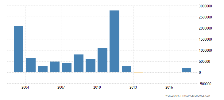 mongolia net bilateral aid flows from dac donors denmark us dollar wb data