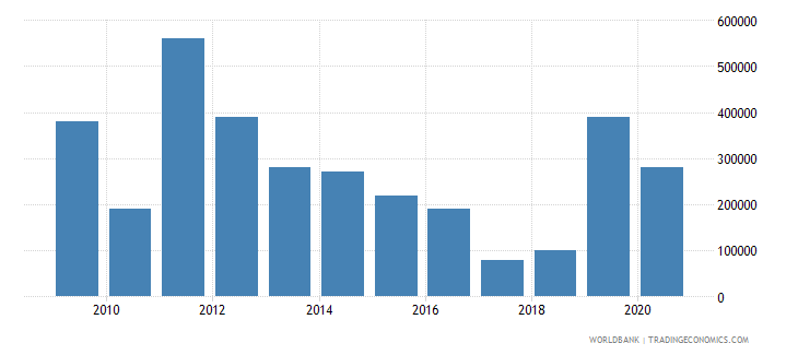 mongolia net bilateral aid flows from dac donors new zealand us dollar wb data