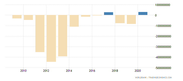mongolia net trade in goods and services bop us dollar wb data