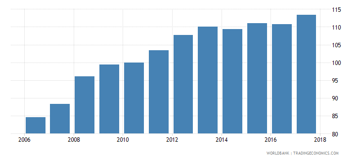montenegro average consumer price index 2010 100 wb data