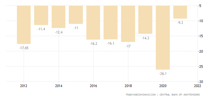Montenegro Current Account to GDP