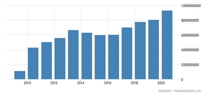 montenegro external debt stocks long term dod us dollar wb data