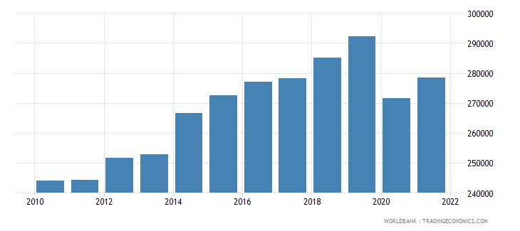 montenegro labor force total wb data