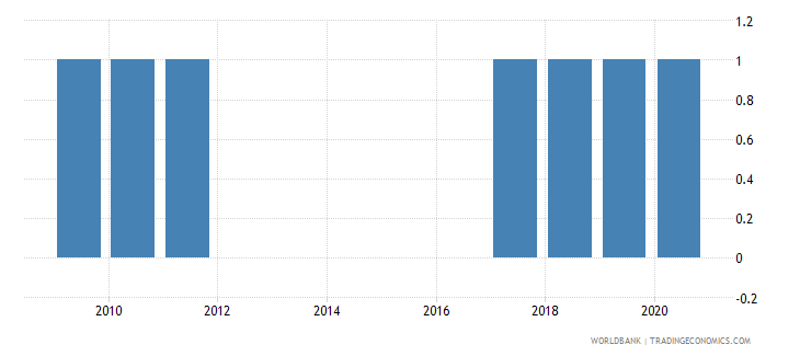 montenegro national accounts base year wb data