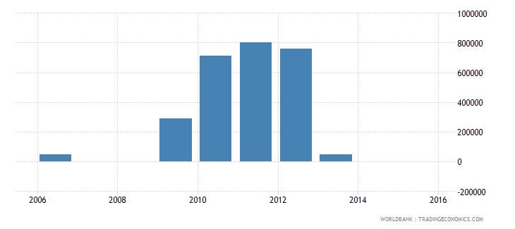 montenegro net bilateral aid flows from dac donors denmark us dollar wb data
