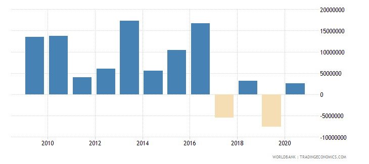 montenegro net bilateral aid flows from dac donors germany us dollar wb data