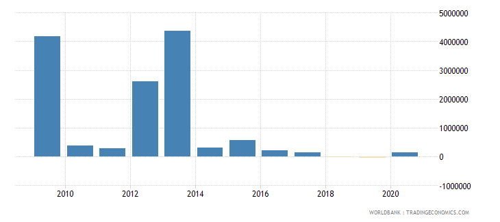 montenegro net bilateral aid flows from dac donors italy us dollar wb data