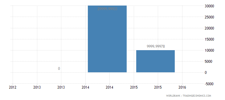montenegro net bilateral aid flows from dac donors portugal us dollar wb data