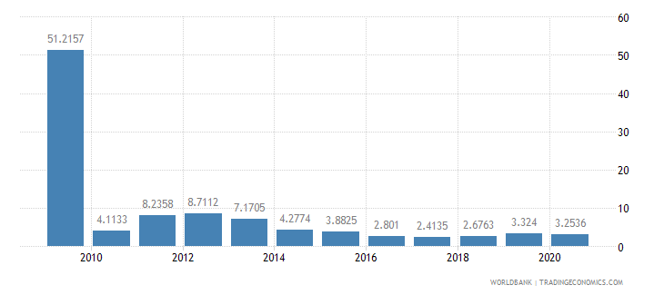 montenegro short term debt percent of total external debt wb data