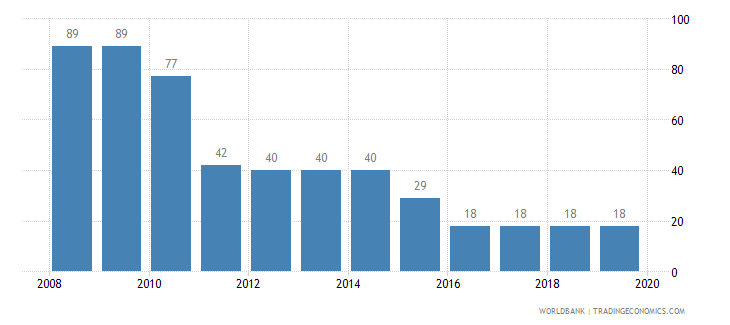 montenegro tax payments number wb data