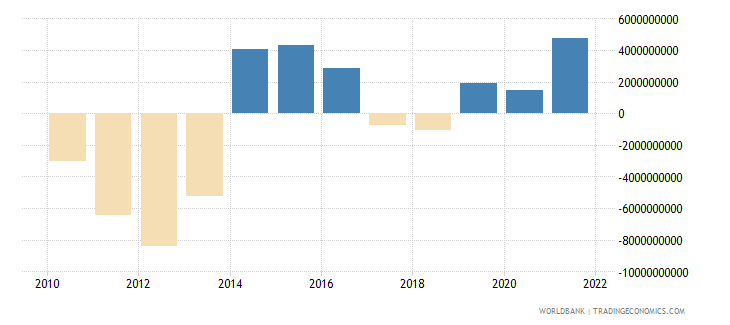 morocco changes in net reserves bop us dollar wb data