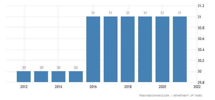 Morocco Corporate Tax Rate | 2004-2016 | Data | Chart ...