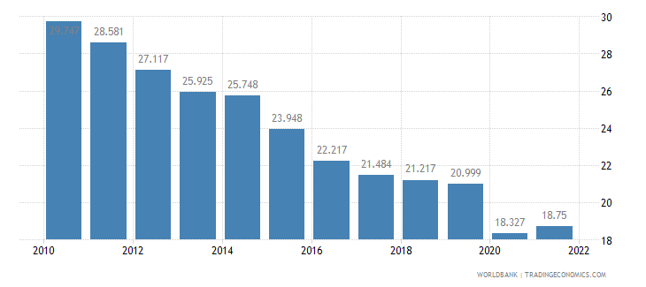 morocco employment to population ratio ages 15 24 total percent wb data