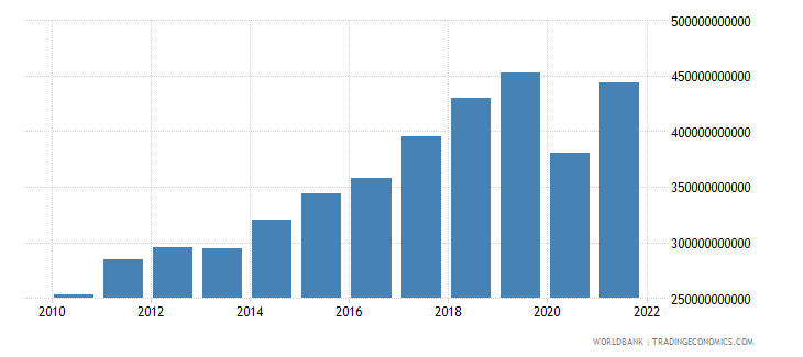 morocco exports of goods and services current lcu wb data