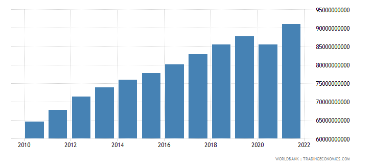 morocco final consumption expenditure constant 2000 us dollar wb data