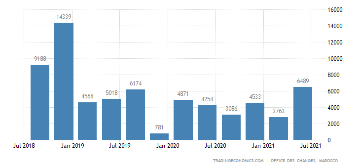 Morocco Foreign Direct Investment - Net Inflows | 2004 ...