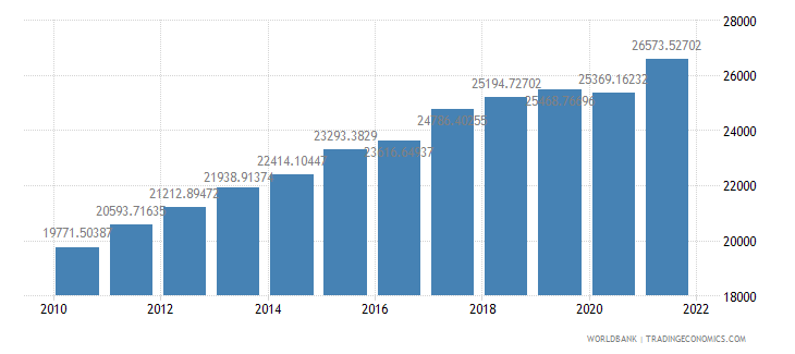 morocco gdp per person employed constant 1990 ppp dollar wb data