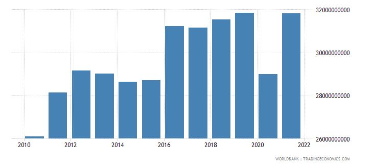 morocco gross fixed capital formation constant 2000 us dollar wb data