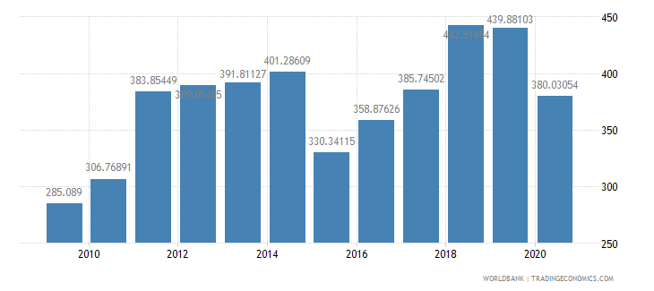 morocco import value index 2000  100 wb data