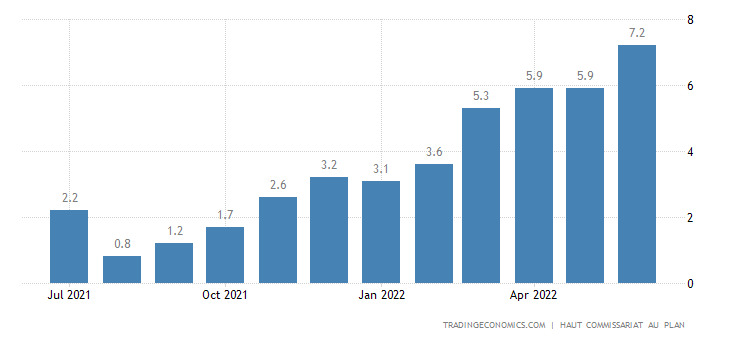 Morocco Inflation Rate | 2008-2016 | Data | Chart ...