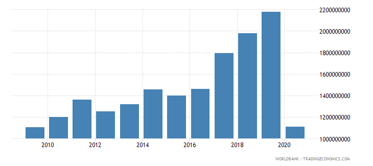 morocco international tourism expenditures for travel items us dollar wb data