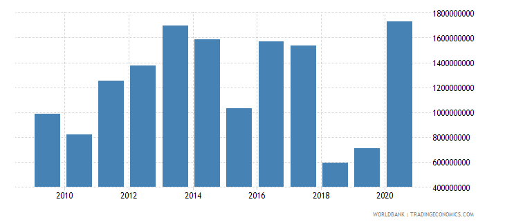 morocco net bilateral aid flows from dac donors total us dollar wb data
