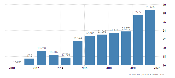 morocco unemployment youth female percent of female labor force ages 15 24 wb data