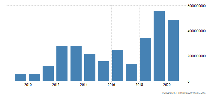 mozambique changes in inventories us dollar wb data