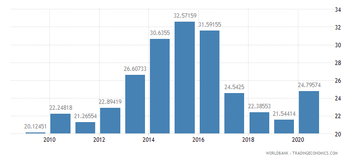 mozambique domestic credit to private sector percent of gdp wb data