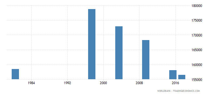 mozambique elderly illiterate population 65 years male number wb data