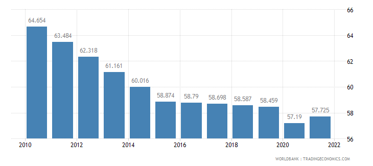 mozambique employment to population ratio ages 15 24 female percent wb data