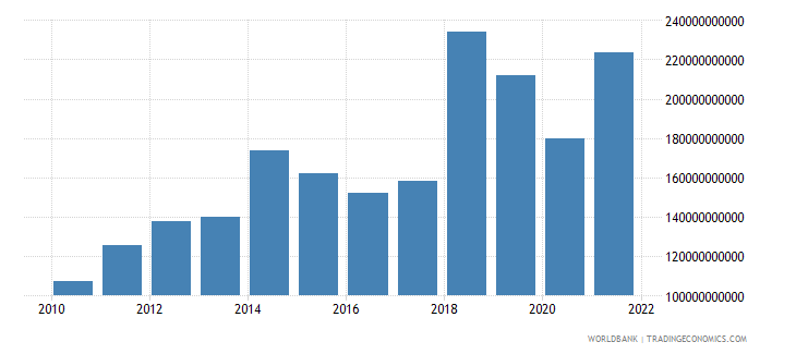 mozambique exports of goods and services constant lcu wb data