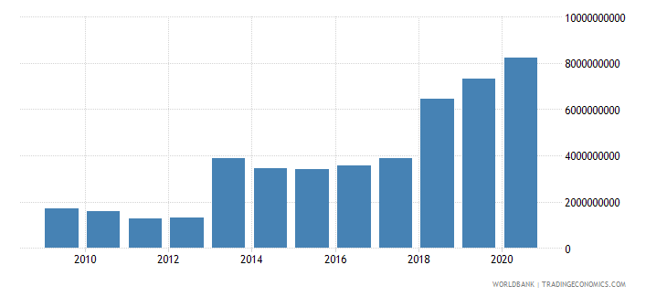 mozambique external debt stocks private nonguaranteed png dod us dollar wb data