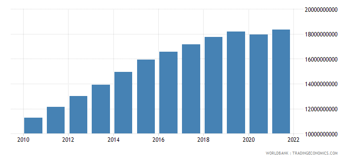 mozambique gdp constant 2000 us dollar wb data