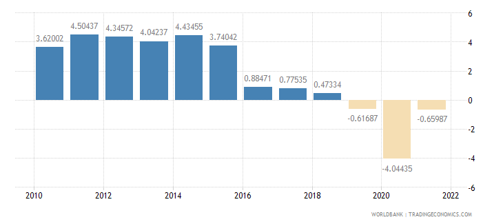 mozambique gdp per capita growth annual percent wb data
