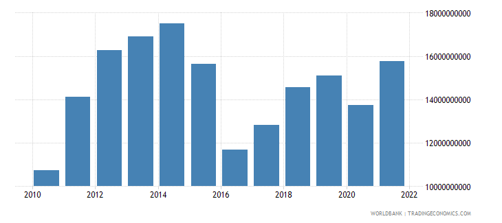 mozambique gni us dollar wb data