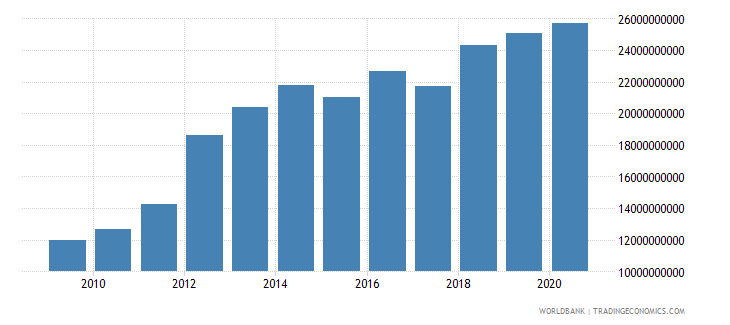 mozambique gross national expenditure constant 2000 us dollar wb data