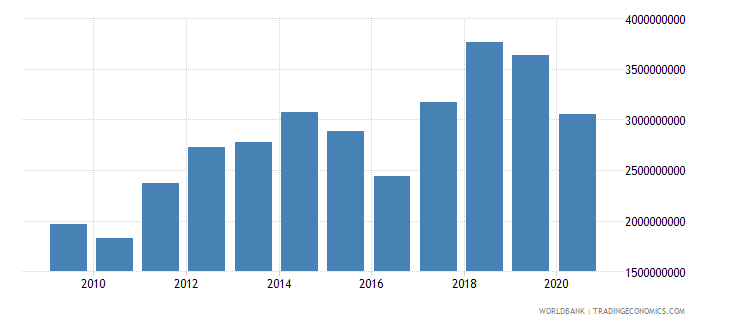 mozambique industry value added us dollar wb data