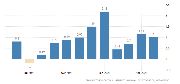 Mozambique Inflation Rate MoM
