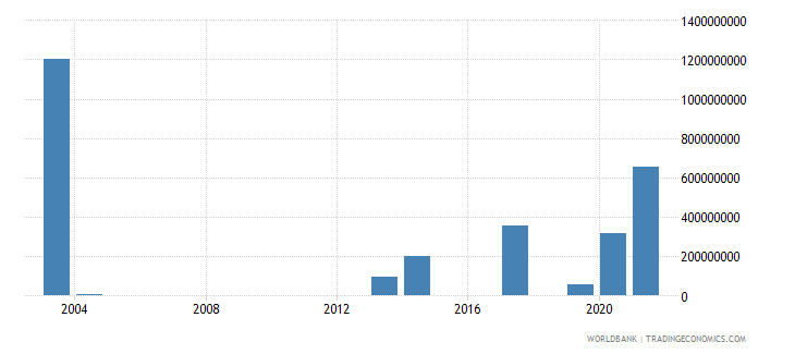 mozambique investment in energy with private participation us dollar wb data