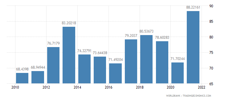 mozambique merchandise trade percent of gdp wb data