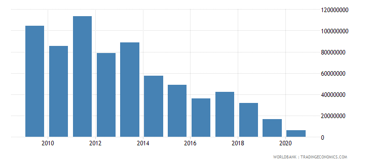 mozambique net bilateral aid flows from dac donors denmark us dollar wb data