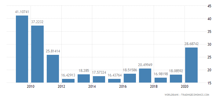 mozambique net oda received percent of imports of goods and services wb data