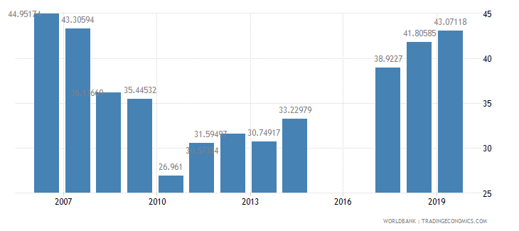 mozambique persistence to last grade of primary total percent of cohort wb data