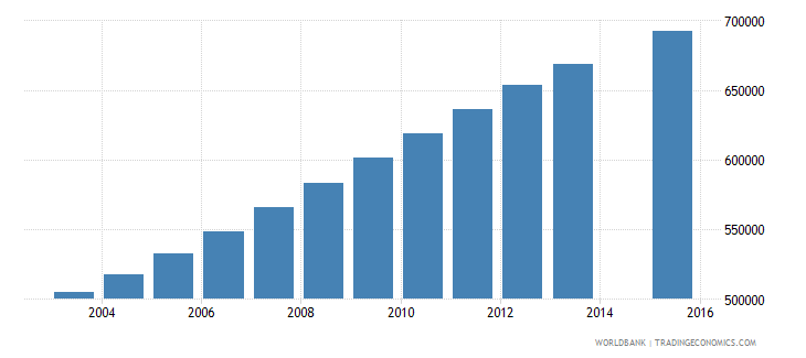 mozambique population age 10 total wb data