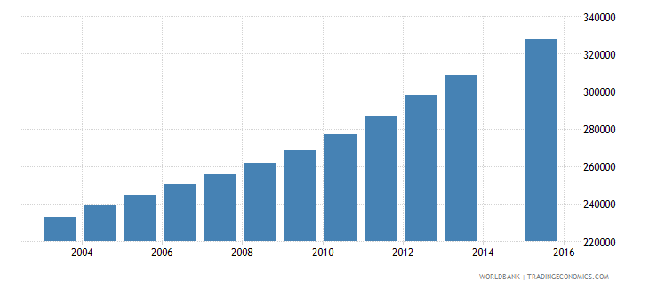 mozambique population age 13 female wb data